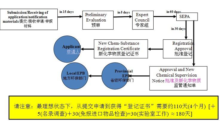 危险化学品的安全管理-新闻中心-环境健康安全网